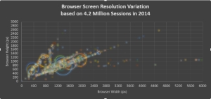 obc_traffic_screen_resolutions_2014_plotted_smaller